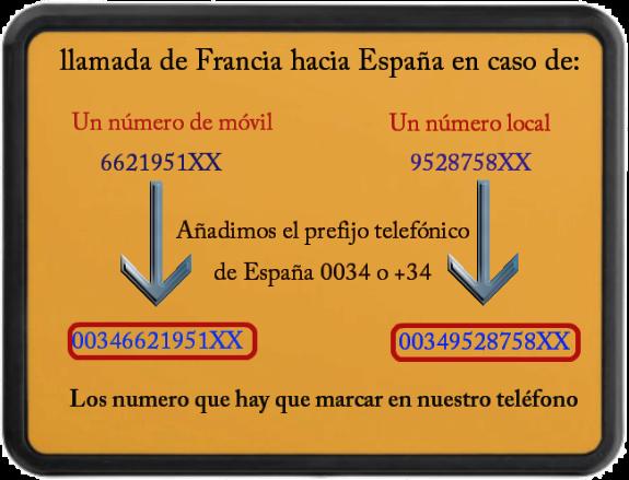 Prefijos Telefónicos Internacionales Códigos De País